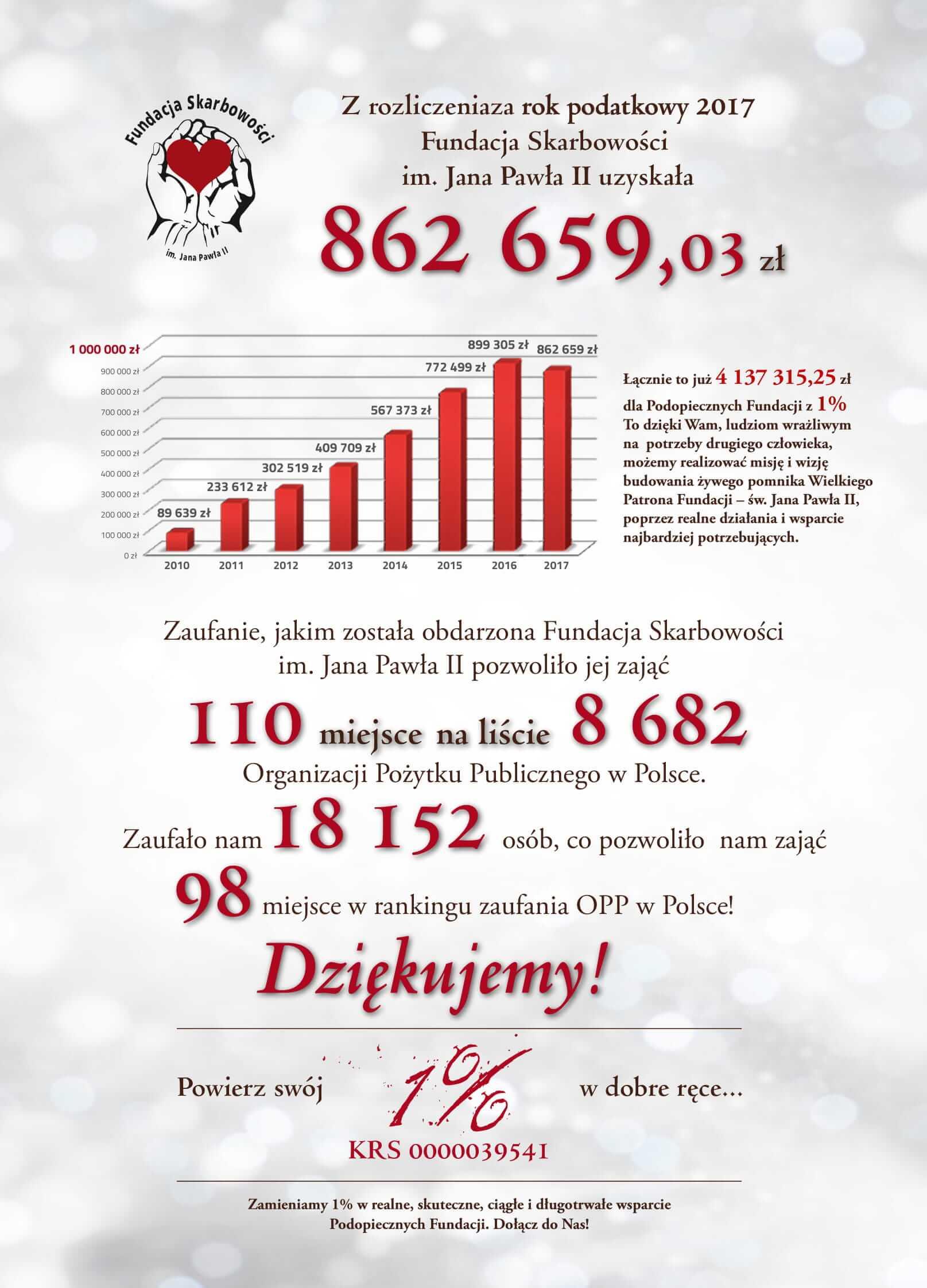 Dziękujemy! To już łącznie 4 137 315,25zł z 1% dla Podopiecznych Fundacji.