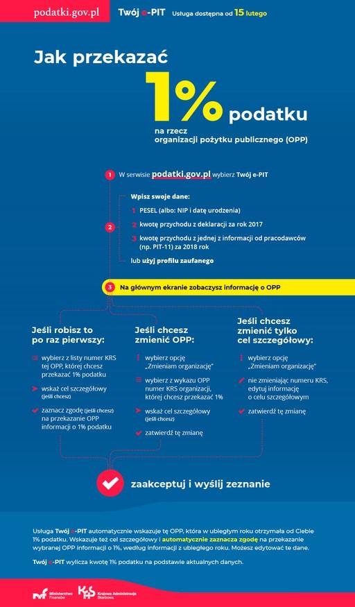Na czym polega e-PIT?  Przekaż na nowych zasadach swój 1% Podopiecznym Fundacji KRS 0000039541