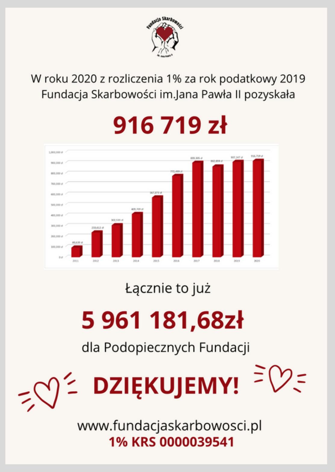 916 719 zł z 1% za rok podatkowy 2019! Dziękujemy!